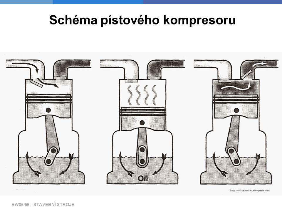 Teplovzdušné agregáty Dle spalování dělíme agregáty na:  naftu - přímé/nepřímé spalování BW06/56 - STAVEBNÍ STROJE Zdroj: www.eurokomax.hu