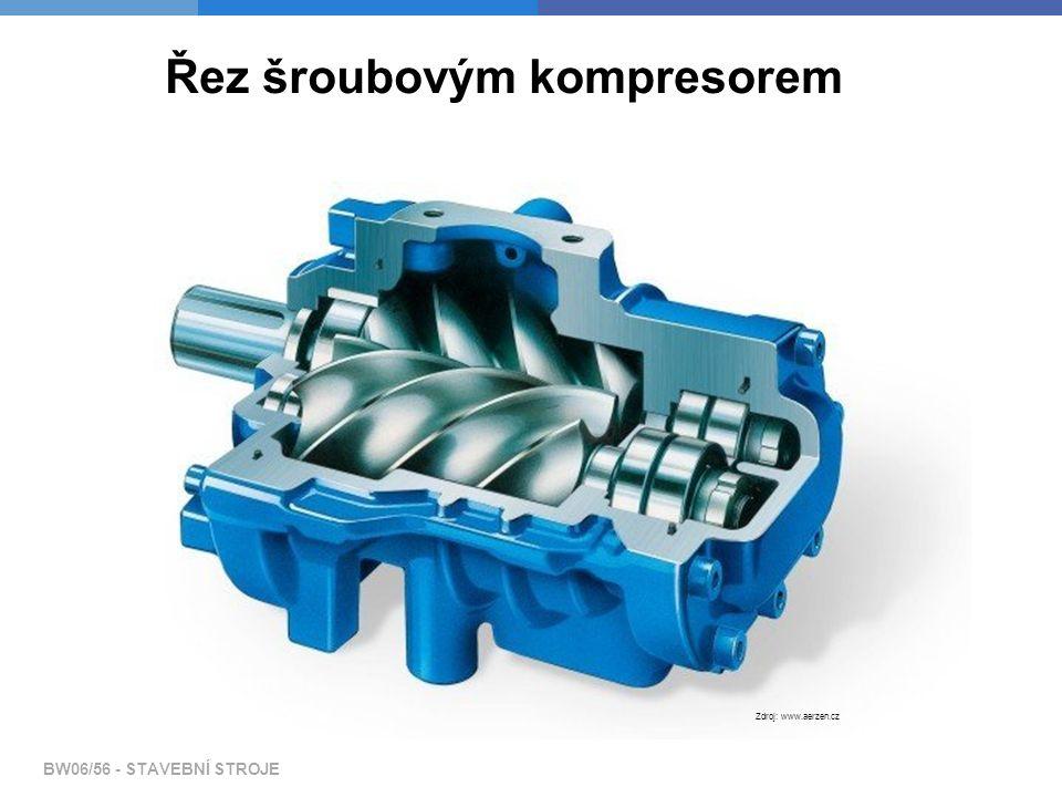 Pneumatické stroje a kompresory Dělení kompresorů podle způsobu stlačení vzduchu:  Rotorové kompresory - ve stlačovací komoře se otáčí rotor s vysouvajícími se lamelami.