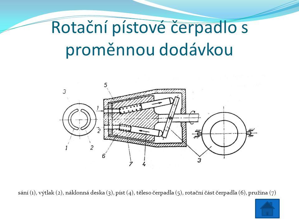 Rotační pístové čerpadlo s proměnnou dodávkou sání (1), výtlak (2), náklonná deska (3), píst (4), těleso čerpadla (5), rotační část čerpadla (6), pružina (7)