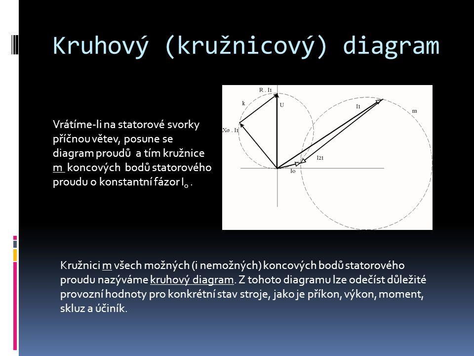 Kruhový (kružnicový) diagram Vrátíme-li na statorové svorky příčnou větev, posune se diagram proudů a tím kružnice m koncových bodů statorového proudu