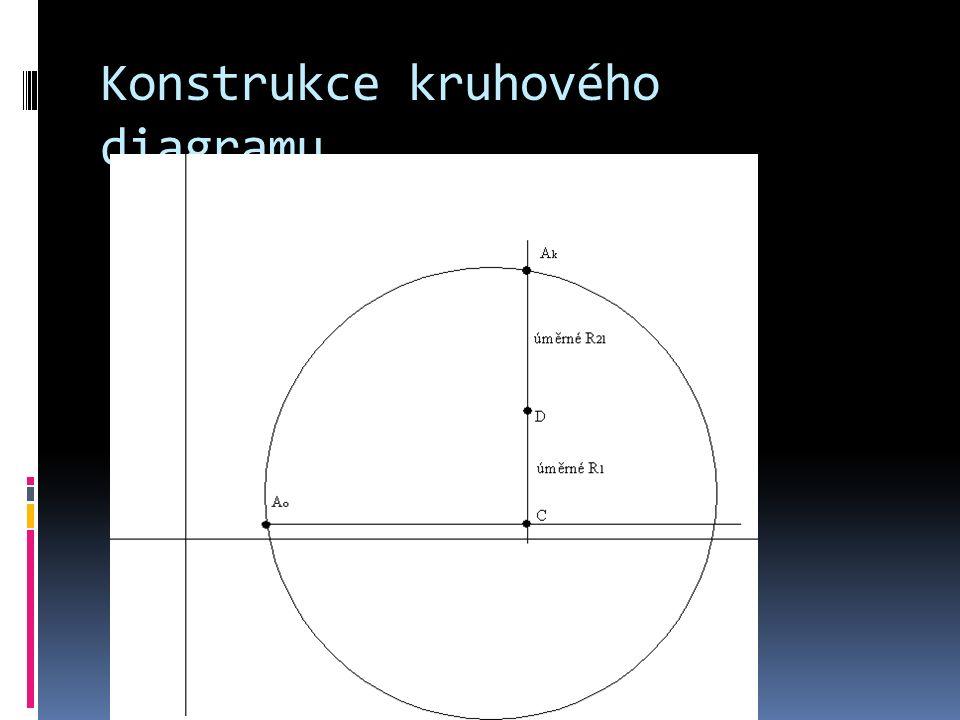 Konstrukce kruhového diagramu