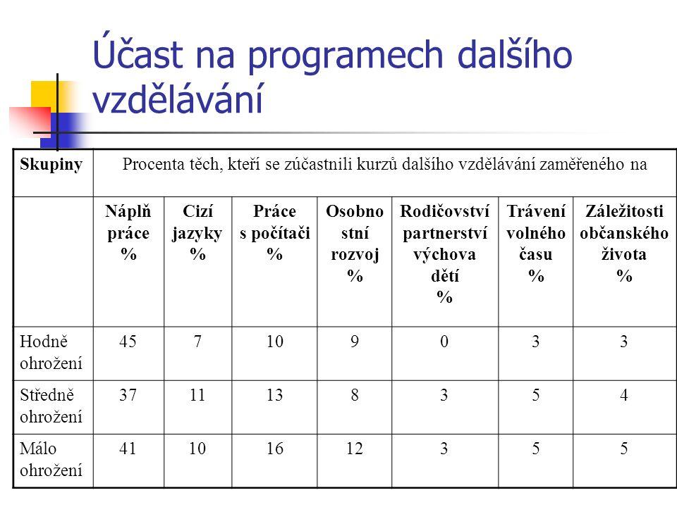 Účast na programech dalšího vzdělávání SkupinyProcenta těch, kteří se zúčastnili kurzů dalšího vzdělávání zaměřeného na Náplň práce % Cizí jazyky % Práce s počítači % Osobno stní rozvoj % Rodičovství partnerství výchova dětí % Trávení volného času % Záležitosti občanského života % Hodně ohrožení 457109033 Středně ohrožení 3711138354 Málo ohrožení 41101612355