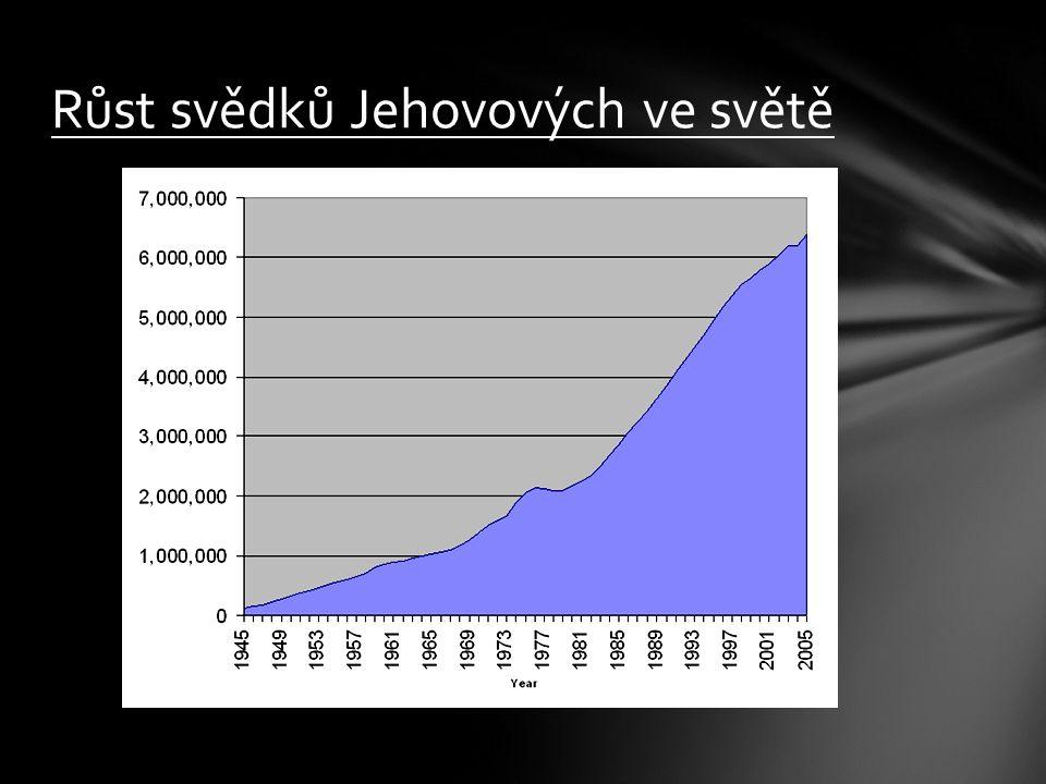 Růst svědků Jehovových ve světě