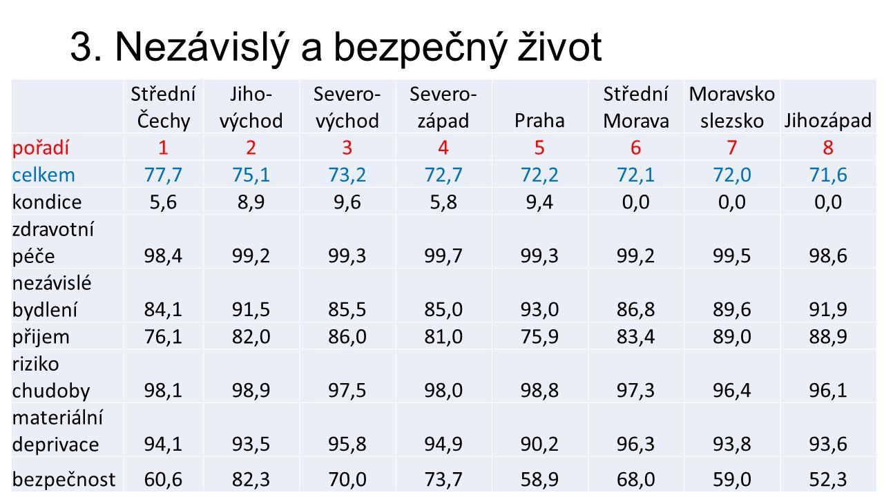 3. Nezávislý a bezpečný život Střední Čechy Jiho- východ Severo- východ Severo- západPraha Střední Morava Moravsko slezskoJihozápad pořadí12345678 cel