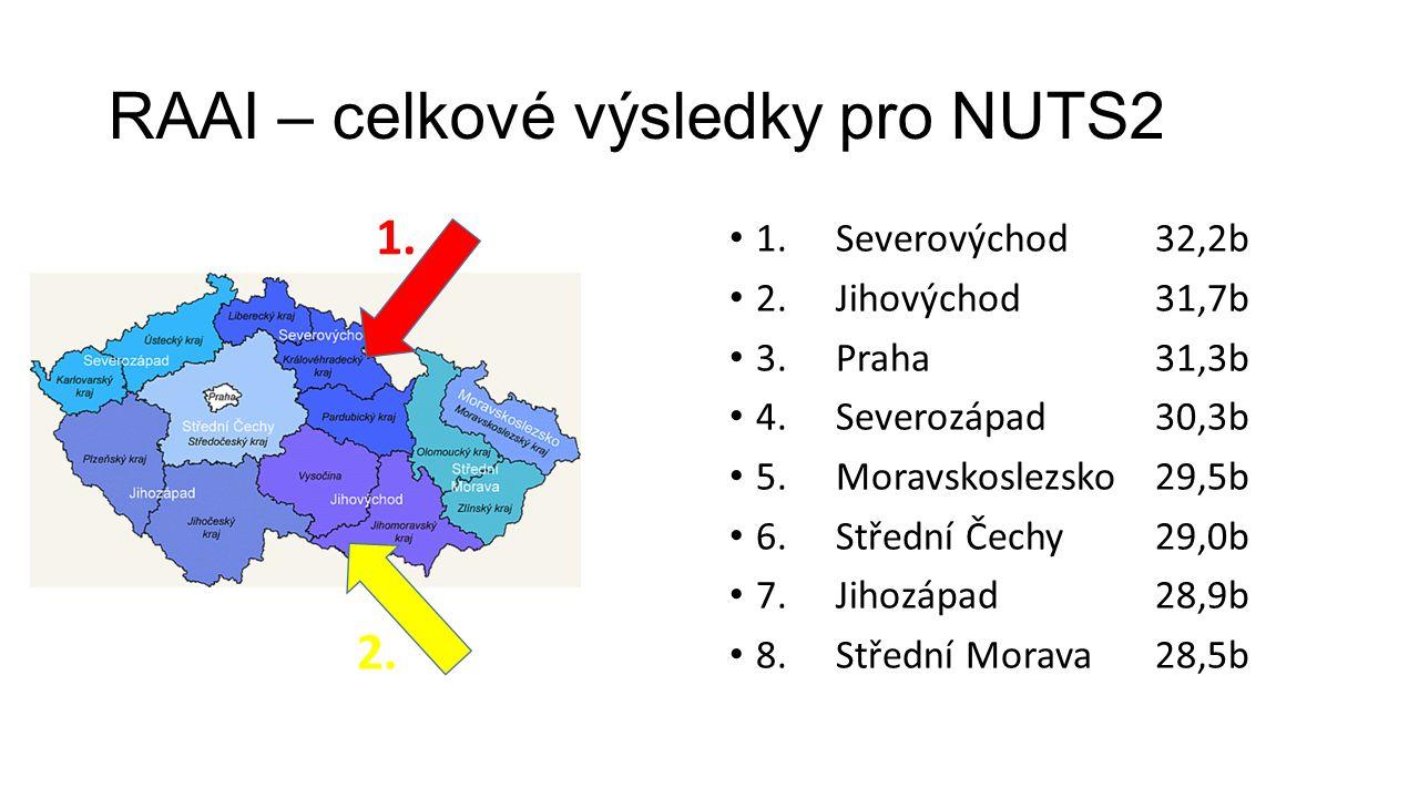 RAAI – celkové výsledky pro NUTS2 1.Severovýchod32,2b 2.Jihovýchod31,7b 3.Praha31,3b 4.Severozápad30,3b 5.Moravskoslezsko29,5b 6.Střední Čechy29,0b 7.