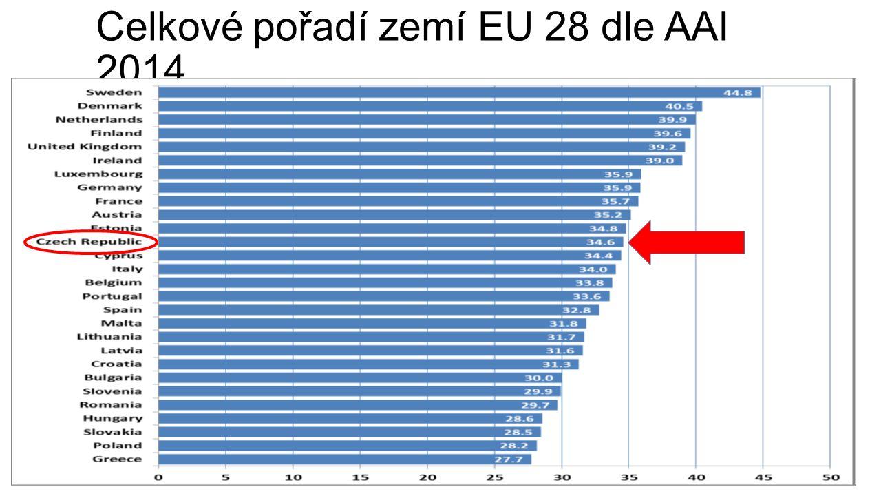 Celkové pořadí zemí EU 28 dle AAI 2014