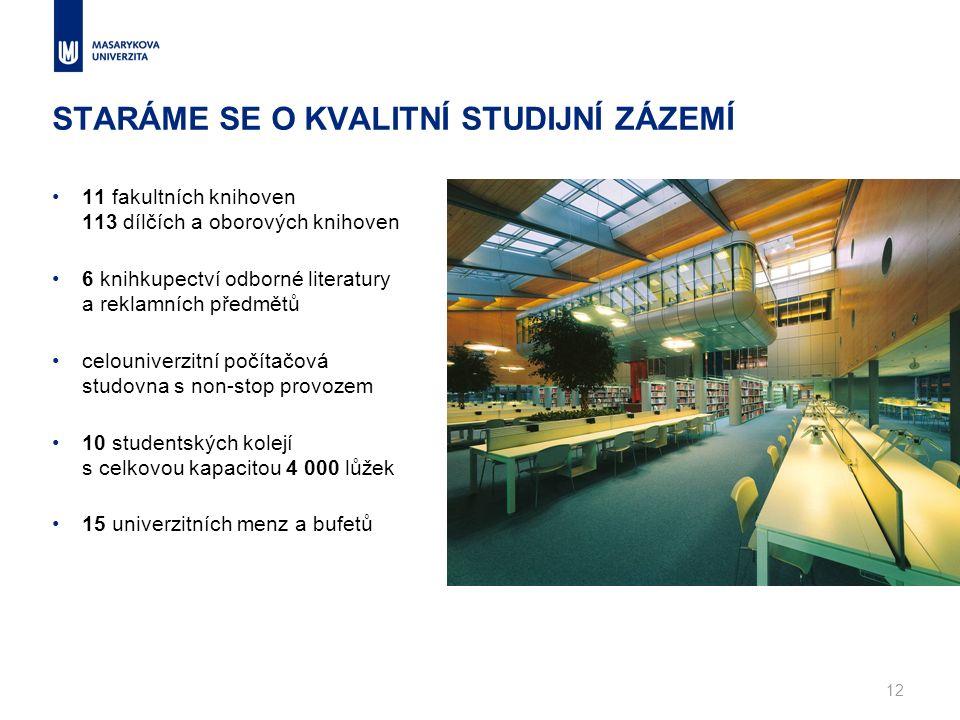 STARÁME SE O KVALITNÍ STUDIJNÍ ZÁZEMÍ 11 fakultních knihoven 113 dílčích a oborových knihoven 6 knihkupectví odborné literatury a reklamních předmětů celouniverzitní počítačová studovna s non-stop provozem 10 studentských kolejí s celkovou kapacitou 4 000 lůžek 15 univerzitních menz a bufetů 12