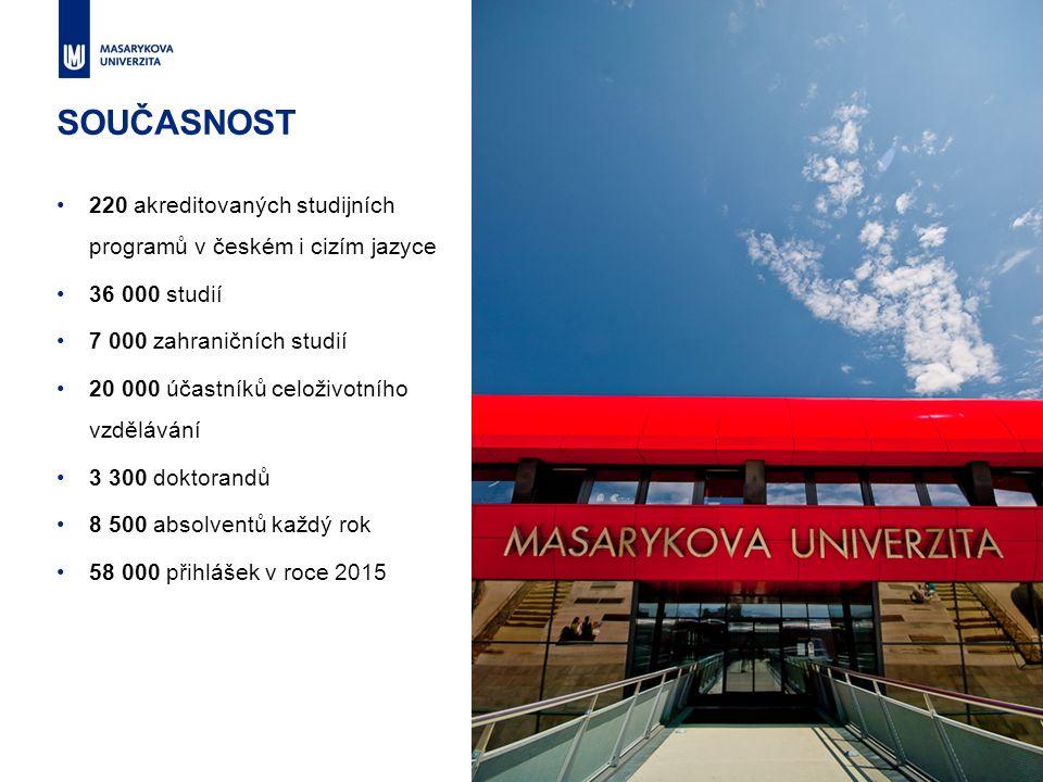 SOUČASNOST 220 akreditovaných studijních programů v českém i cizím jazyce 36 000 studií 7 000 zahraničních studií 20 000 účastníků celoživotního vzdělávání 3 300 doktorandů 8 500 absolventů každý rok 58 000 přihlášek v roce 2015 5