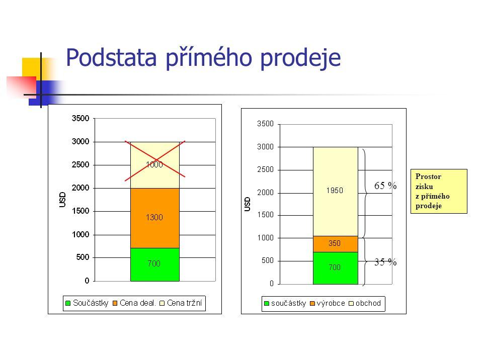 Podstata přímého prodeje Prostor zisku z přímého prodeje 65 % 35 %
