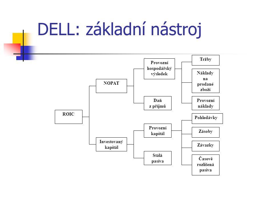 DELL: základní nástroj Tržby Náklady na prodané zboží Provozní náklady Pohledávky Zásoby Závazky Časově rozlišená pasiva Provozní hospodářský výsledek Daň z příjmů Provozní kapitál Stálá pasíva Investovaný kapitál ROIC NOPAT