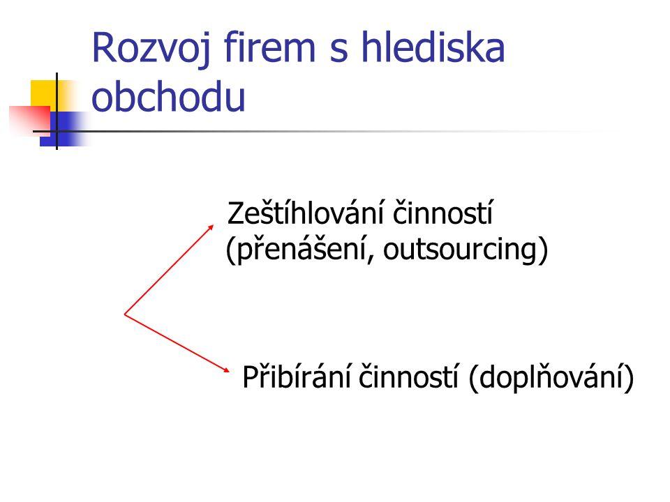Rozvoj firem s hlediska obchodu Zeštíhlování činností (přenášení, outsourcing) Přibírání činností (doplňování)