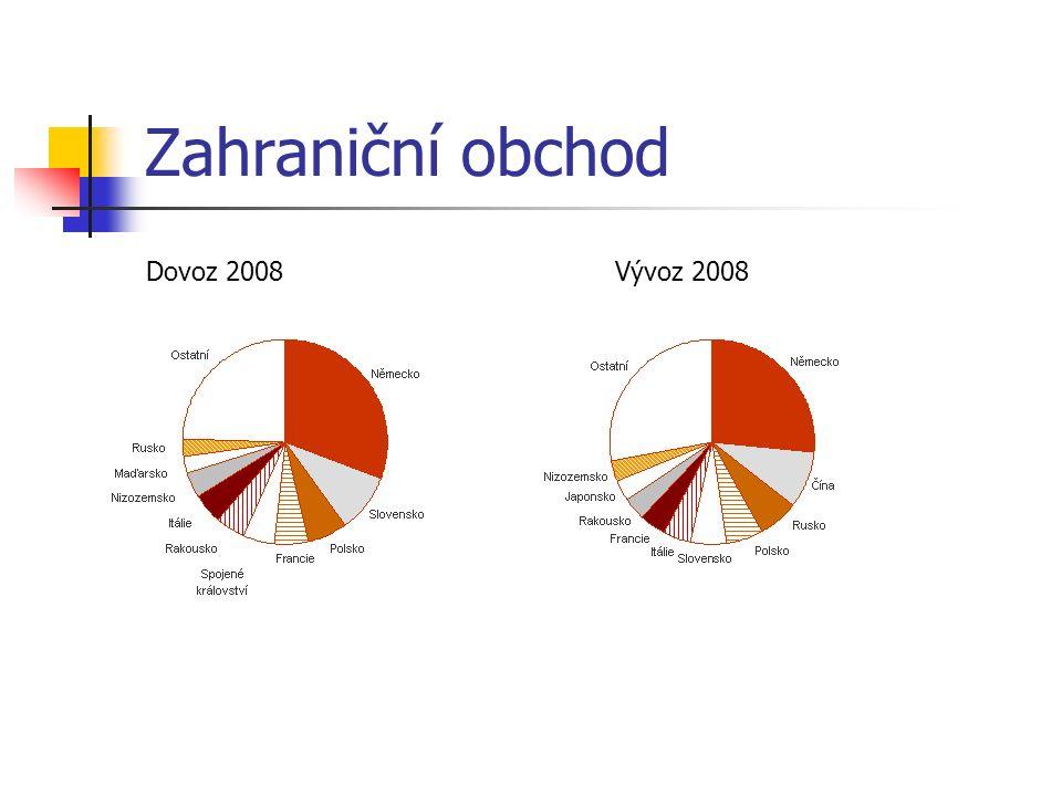 Zahraniční obchod Dovoz 2008Vývoz 2008