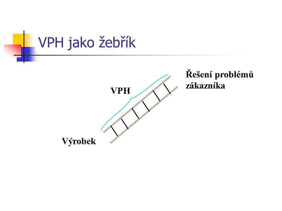 VPH jako žebřík VPH Řešení problémů zákazníka Výrobek