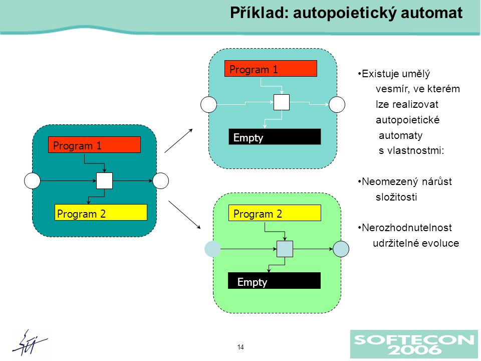 14 Program 1 Program 2 Empty Program 1 Empty Příklad: autopoietický automat Existuje umělý vesmír, ve kterém lze realizovat autopoietické automaty s vlastnostmi: Neomezený nárůst složitosti Nerozhodnutelnost udržitelné evoluce