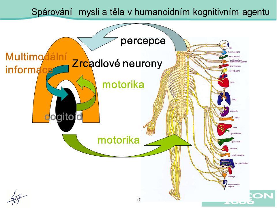 17 motorika Multimodální informace percepce Zrcadlové neurony cogitoid Wiedermann 2004 Spárování mysli a těla v humanoidním kognitivním agentu