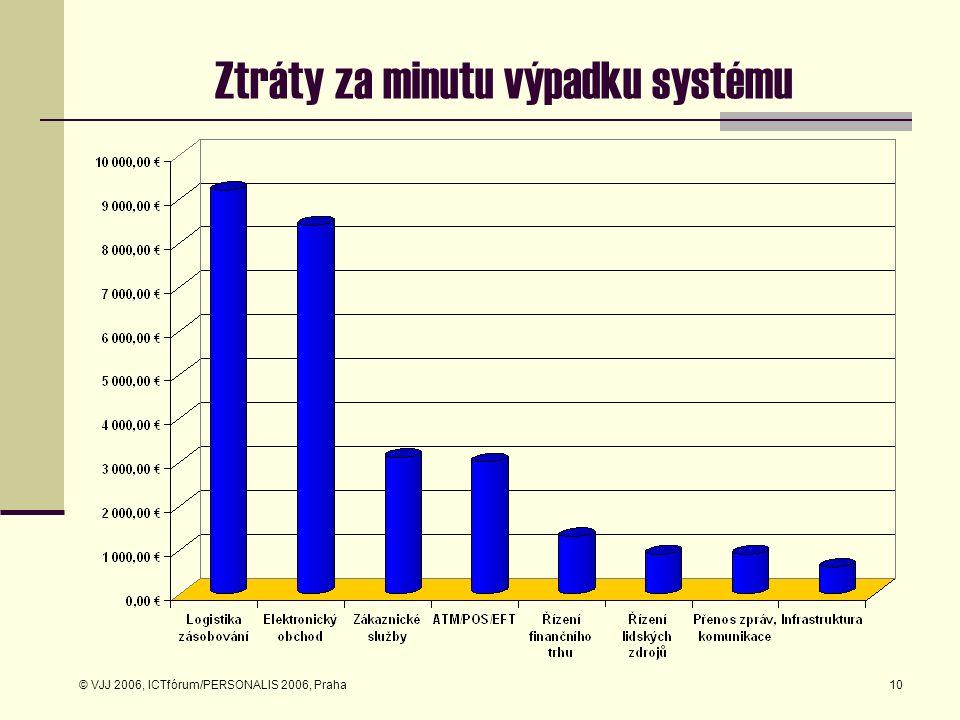 © VJJ 2006, ICTfórum/PERSONALIS 2006, Praha10 Ztráty za minutu výpadku systému