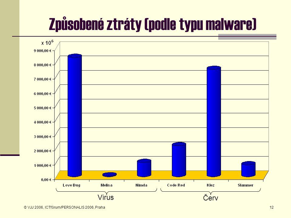 © VJJ 2006, ICTfórum/PERSONALIS 2006, Praha12 Způsobené ztráty (podle typu malware) Virus Červ