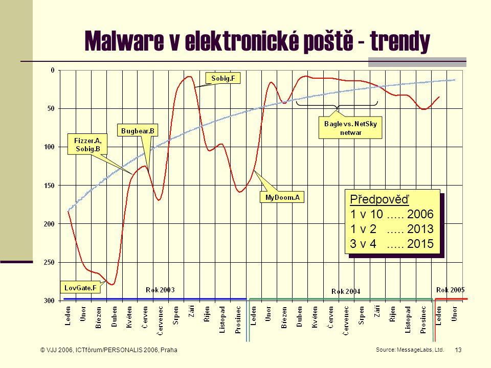 © VJJ 2006, ICTfórum/PERSONALIS 2006, Praha13 Malware v elektronické poště - trendy Předpověď 1 v 10..... 2006 1 v 2..... 2013 3 v 4..... 2015 Předpov
