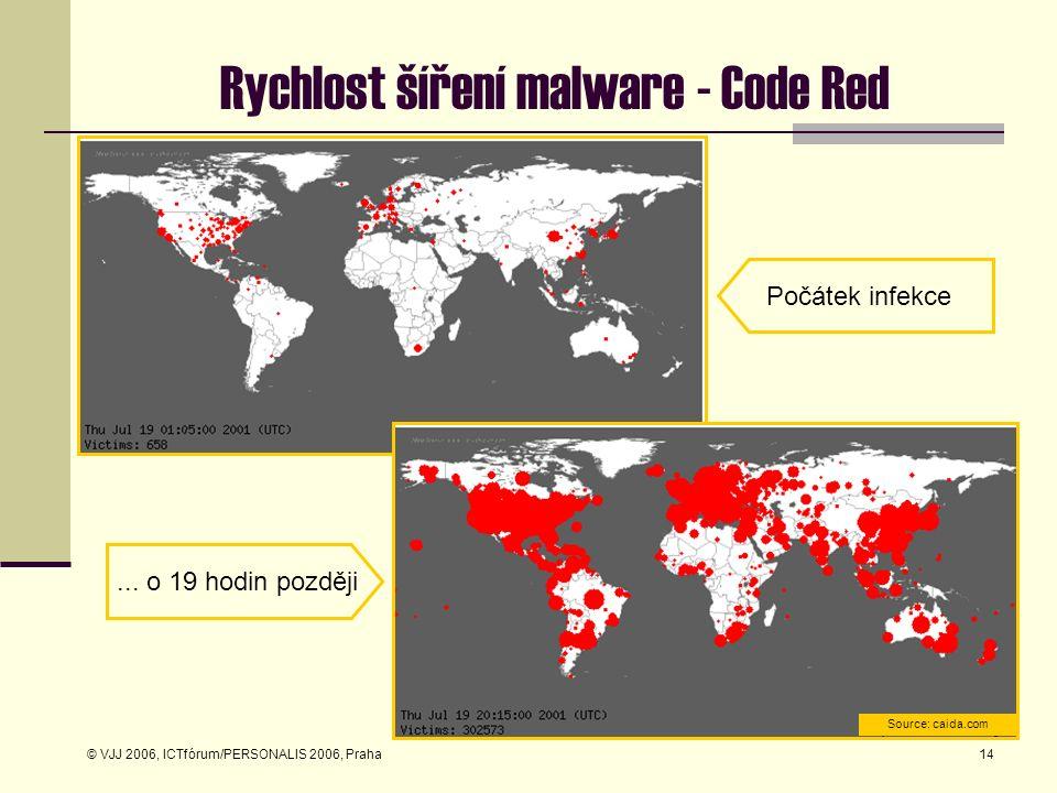 © VJJ 2006, ICTfórum/PERSONALIS 2006, Praha14 Rychlost šíření malware - Code Red Počátek infekce... o 19 hodin později Source: caida.com