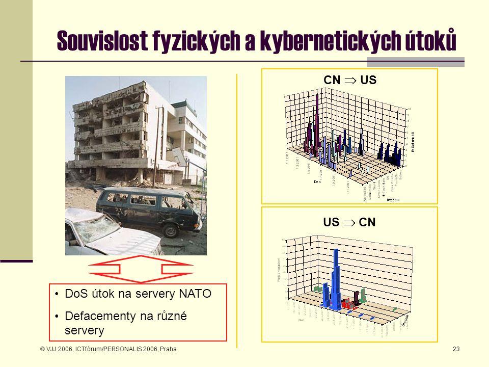 © VJJ 2006, ICTfórum/PERSONALIS 2006, Praha23 Souvislost fyzických a kybernetických útoků US  CN CN  US DoS útok na servery NATO Defacementy na různ