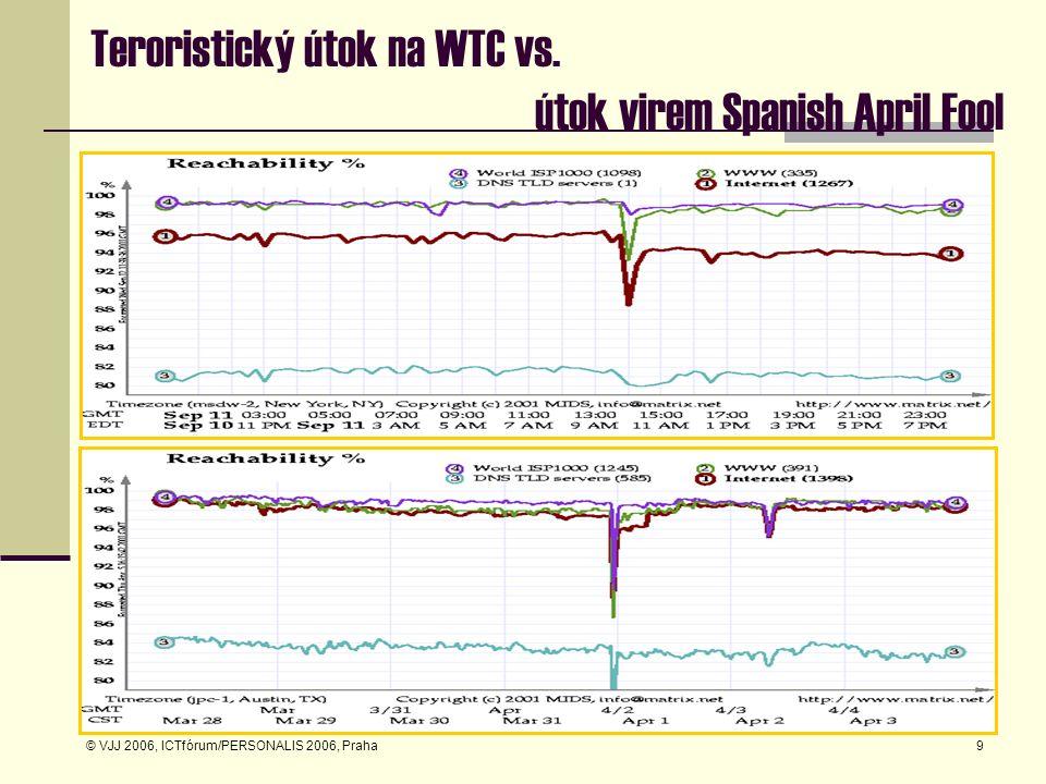 © VJJ 2006, ICTfórum/PERSONALIS 2006, Praha9 Teroristický útok na WTC vs. útok virem Spanish April Fool