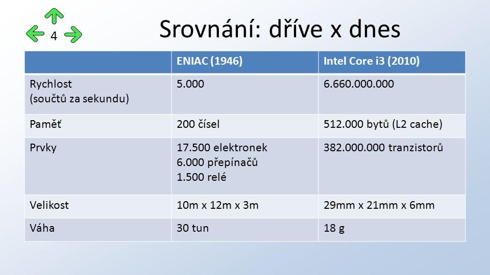 Srovnání: dříve x dnes ENIAC (1946)Intel Core i3 (2010) Rychlost (součtů za sekundu) 5.0006.660.000.000 Paměť200 čísel512.000 bytů (L2 cache) Prvky17.500 elektronek 6.000 přepínačů 1.500 relé 382.000.000 tranzistorů Velikost10m x 12m x 3m29mm x 21mm x 6mm Váha30 tun18 g 4