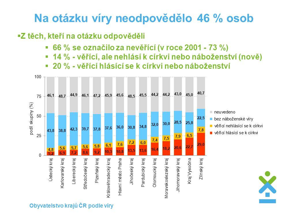 Na otázku víry neodpovědělo 46 % osob  Z těch, kteří na otázku odpověděli  66 % se označilo za nevěřící (v roce 2001 - 73 %)  14 % - věřící, ale nehlásí k církvi nebo náboženství (nově)  20 % - věřící hlásící se k církvi nebo náboženství Obyvatelstvo krajů ČR podle víry