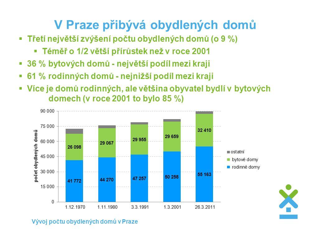 V Praze přibývá obydlených domů  Třetí největší zvýšení počtu obydlených domů (o 9 %)  Téměř o 1/2 větší přírůstek než v roce 2001  36 % bytových domů - největší podíl mezi kraji  61 % rodinných domů - nejnižší podíl mezi kraji  Více je domů rodinných, ale většina obyvatel bydlí v bytových domech (v roce 2001 to bylo 85 %) Vývoj počtu obydlených domů v Praze