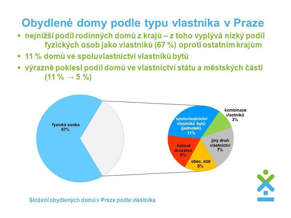 Obydlené domy podle typu vlastníka v Praze  nejnižší podíl rodinných domů z krajů – z toho vyplývá nízký podíl fyzických osob jako vlastníků (67 %) oproti ostatním krajům  11 % domů ve spoluvlastnictví vlastníků bytů  výrazně poklesl podíl domů ve vlastnictví státu a městských částí (11 % → 5 %) Složení obydlených domů v Praze podle vlastníka