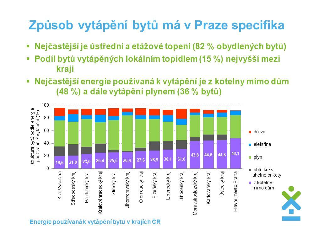 Způsob vytápění bytů má v Praze specifika  Nejčastější je ústřední a etážové topení (82 % obydlených bytů)  Podíl bytů vytápěných lokálním topidlem (15 %) nejvyšší mezi kraji  Nejčastější energie používaná k vytápění je z kotelny mimo dům (48 %) a dále vytápění plynem (36 % bytů) Energie používaná k vytápění bytů v krajích ČR