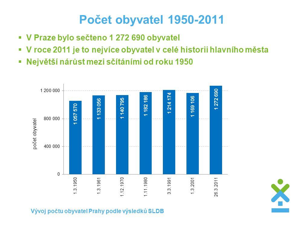 Počet obyvatel 1950-2011  V Praze bylo sečteno 1 272 690 obyvatel  V roce 2011 je to nejvíce obyvatel v celé historii hlavního města  Největší nárůst mezi sčítáními od roku 1950 Vývoj počtu obyvatel Prahy podle výsledků SLDB