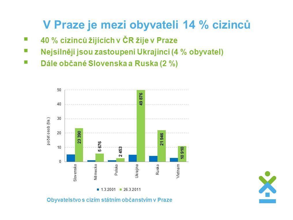 V Praze je mezi obyvateli 14 % cizinců  40 % cizinců žijících v ČR žije v Praze  Nejsilněji jsou zastoupeni Ukrajinci (4 % obyvatel)  Dále občané Slovenska a Ruska (2 %) Obyvatelstvo s cizím státním občanstvím v Praze