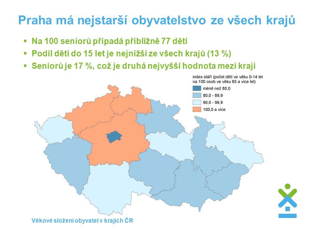 Praha má nejstarší obyvatelstvo ze všech krajů  Na 100 seniorů připadá přibližně 77 dětí  Podíl dětí do 15 let je nejnižší ze všech krajů (13 %)  Seniorů je 17 %, což je druhá nejvyšší hodnota mezi kraji Věkové složení obyvatel v krajích ČR