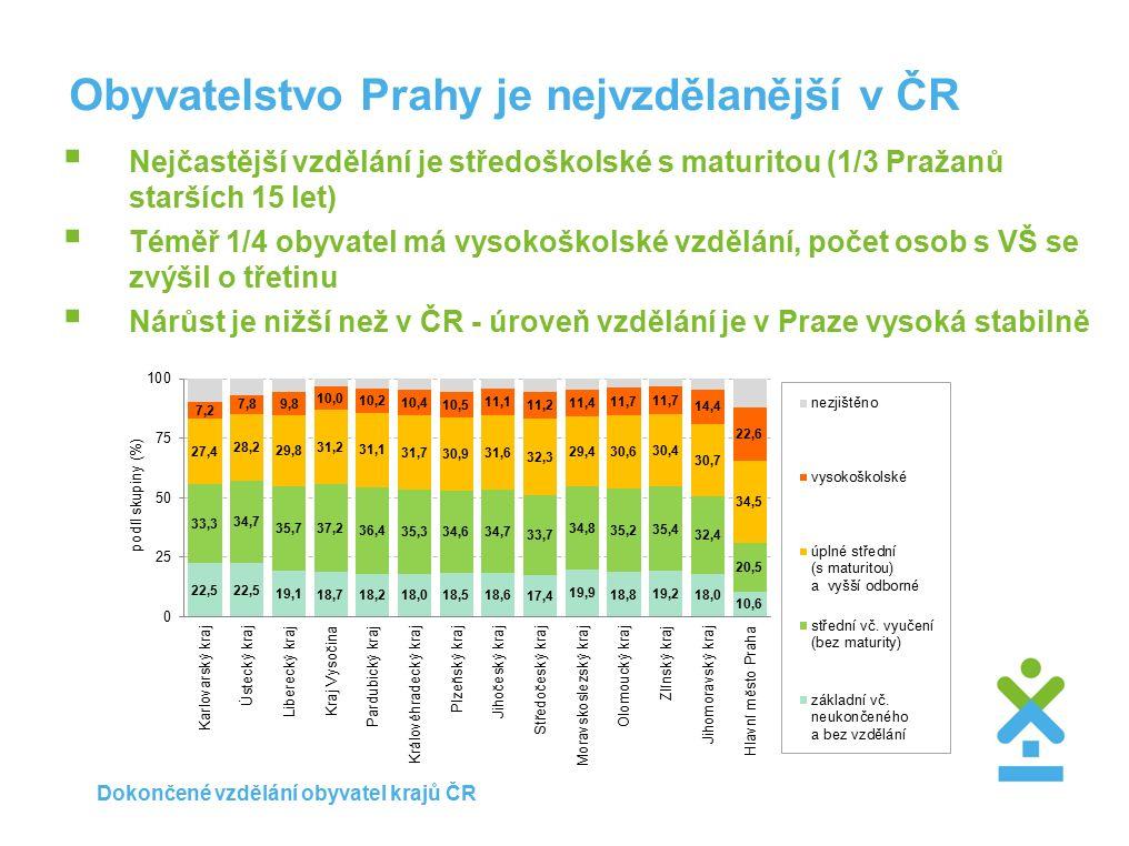 Obyvatelstvo Prahy je nejvzdělanější v ČR  Nejčastější vzdělání je středoškolské s maturitou (1/3 Pražanů starších 15 let)  Téměř 1/4 obyvatel má vysokoškolské vzdělání, počet osob s VŠ se zvýšil o třetinu  Nárůst je nižší než v ČR - úroveň vzdělání je v Praze vysoká stabilně Dokončené vzdělání obyvatel krajů ČR