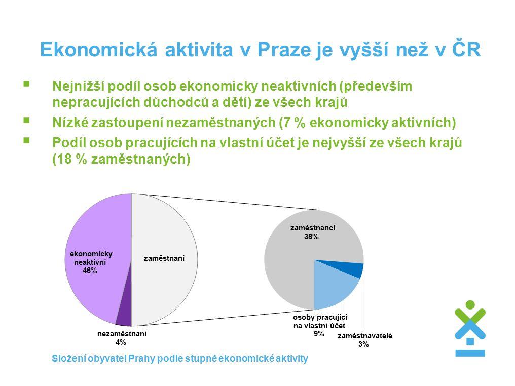Ekonomická aktivita v Praze je vyšší než v ČR  Nejnižší podíl osob ekonomicky neaktivních (především nepracujících důchodců a dětí) ze všech krajů  Nízké zastoupení nezaměstnaných (7 % ekonomicky aktivních)  Podíl osob pracujících na vlastní účet je nejvyšší ze všech krajů (18 % zaměstnaných) Složení obyvatel Prahy podle stupně ekonomické aktivity