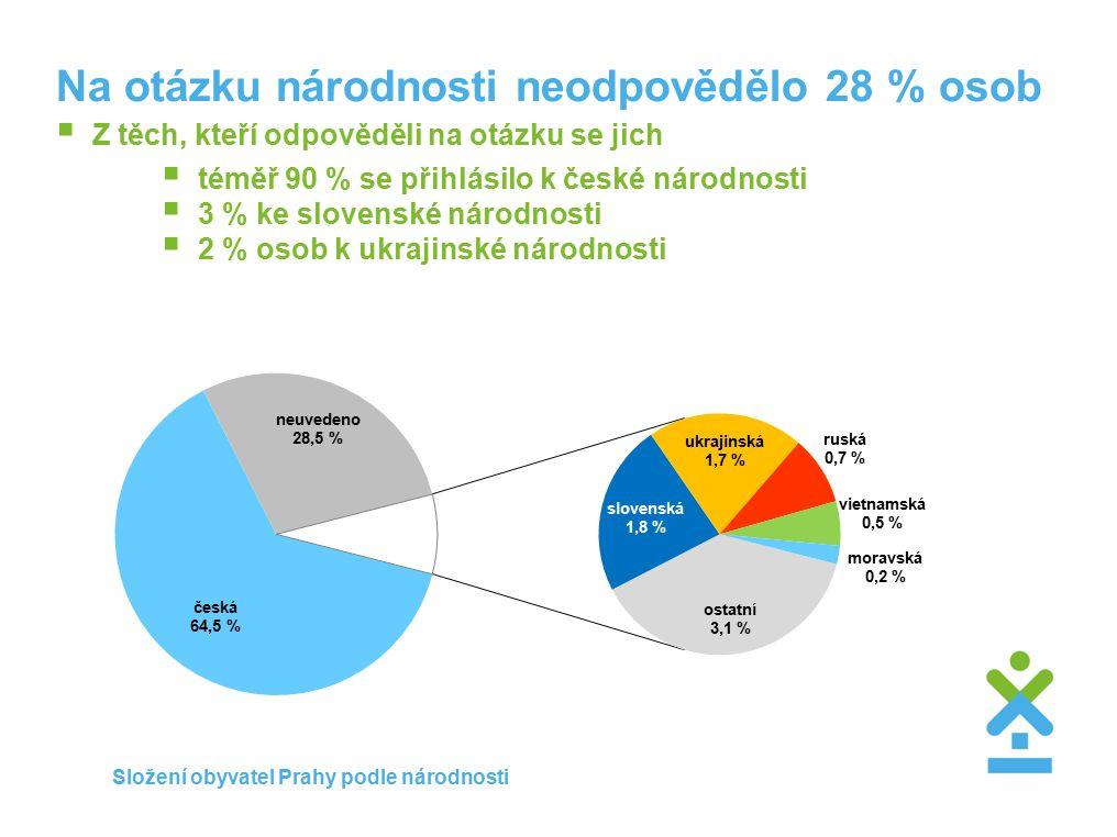 Na otázku národnosti neodpovědělo 28 % osob  Z těch, kteří odpověděli na otázku se jich  téměř 90 % se přihlásilo k české národnosti  3 % ke slovenské národnosti  2 % osob k ukrajinské národnosti Složení obyvatel Prahy podle národnosti