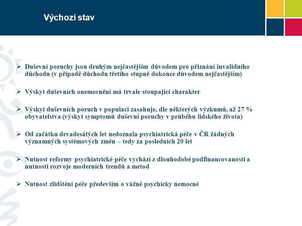 Výchozí stav  V ČR je celkem 20 psychiatrických léčeben  V psychiatrických léčebnách je celkem více než 9000 lůžek.
