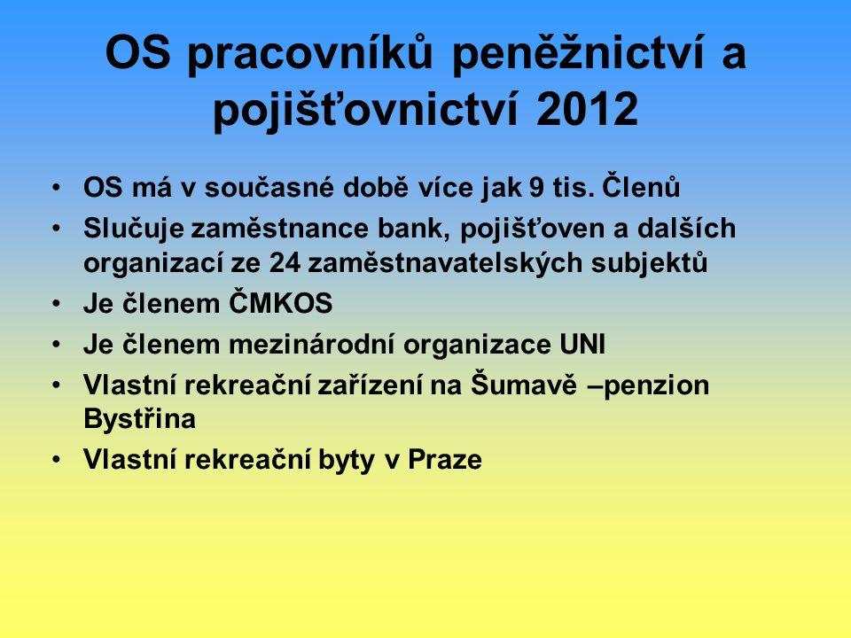OS pracovníků peněžnictví a pojišťovnictví 2012 OS má v současné době více jak 9 tis. Členů Slučuje zaměstnance bank, pojišťoven a dalších organizací