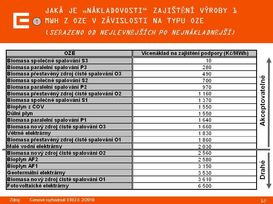 """12 JAKÁ JE """"NÁKLADOVOSTI ZAJIŠTĚNÍ VÝROBY 1 MWH Z OZE V ZÁVISLOSTI NA TYPU OZE (SEŘAZENO OD NEJLEVNĚJŠÍCH PO NEJNÁKLADNĚJŠÍ) Zdroj:Cenové rozhodnutí ERÚ č."""