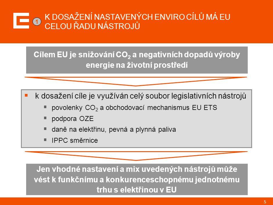 5 K DOSAŽENÍ NASTAVENÝCH ENVIRO CÍLŮ MÁ EU CELOU ŘADU NÁSTROJŮ  k dosažení cíle je využíván celý soubor legislativních nástrojů  povolenky CO 2 a obchodovací mechanismus EU ETS  podpora OZE  daně na elektřinu, pevná a plynná paliva  IPPC směrnice Cílem EU je snižování CO 2 a negativních dopadů výroby energie na životní prostředí Jen vhodné nastavení a mix uvedených nástrojů může vést k funkčnímu a konkurenceschopnému jednotnému trhu s elektřinou v EU 1
