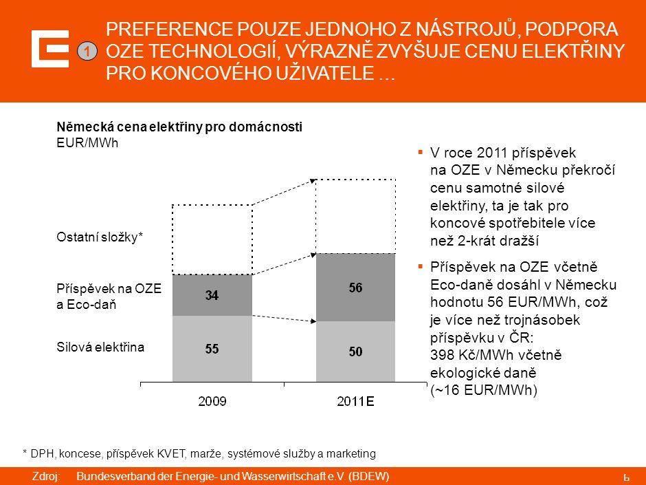 6 Německá cena elektřiny pro domácnosti EUR/MWh  V roce 2011 příspěvek na OZE v Německu překročí cenu samotné silové elektřiny, ta je tak pro koncové spotřebitele více než 2-krát dražší  Příspěvek na OZE včetně Eco-daně dosáhl v Německu hodnotu 56 EUR/MWh, což je více než trojnásobek příspěvku v ČR: 398 Kč/MWh včetně ekologické daně (~16 EUR/MWh) Příspěvek na OZE a Eco-daň Silová elektřina PREFERENCE POUZE JEDNOHO Z NÁSTROJŮ, PODPORA OZE TECHNOLOGIÍ, VÝRAZNĚ ZVYŠUJE CENU ELEKTŘINY PRO KONCOVÉHO UŽIVATELE … 1 Ostatní složky* * DPH, koncese, příspěvek KVET, marže, systémové služby a marketing Zdroj:Bundesverband der Energie- und Wasserwirtschaft e.V.