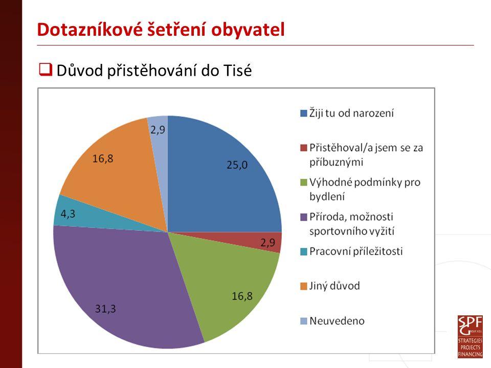 Dotazníkové šetření obyvatel  Důvod přistěhování do Tisé