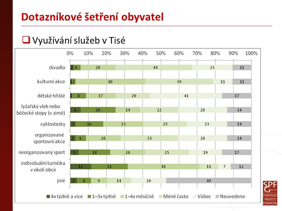 Dotazníkové šetření obyvatel  Využívání služeb v Tisé