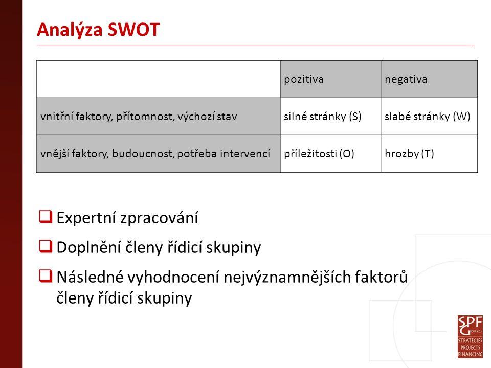 Analýza SWOT  Expertní zpracování  Doplnění členy řídicí skupiny  Následné vyhodnocení nejvýznamnějších faktorů členy řídicí skupiny pozitivanegativa vnitřní faktory, přítomnost, výchozí stavsilné stránky (S)slabé stránky (W) vnější faktory, budoucnost, potřeba intervencípříležitosti (O)hrozby (T)