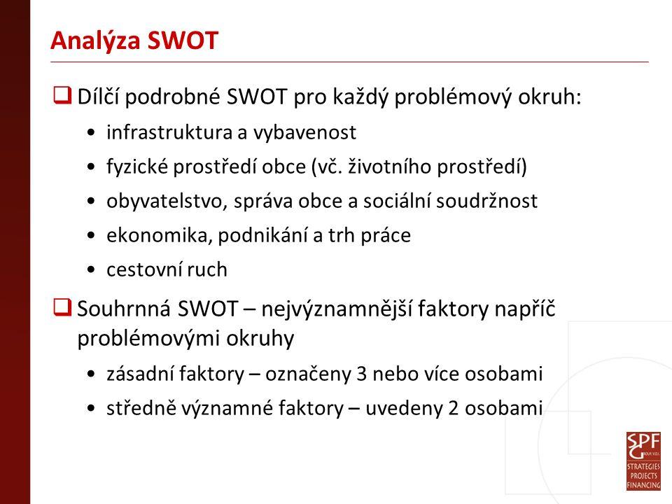 Analýza SWOT  Dílčí podrobné SWOT pro každý problémový okruh: infrastruktura a vybavenost fyzické prostředí obce (vč.