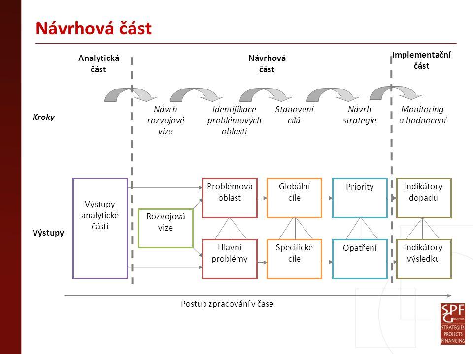 Návrhová část Postup zpracování v čase Rozvojová vize Problémová oblast Hlavní problémy Priority OpatřeníSpecifické cíle Globální cíle Analytická část Návrhová část Kroky Výstupy Návrh rozvojové vize Identifikace problémových oblastí Stanovení cílů Návrh strategie Výstupy analytické části Implementační část Monitoring a hodnocení Indikátory dopadu Indikátory výsledku