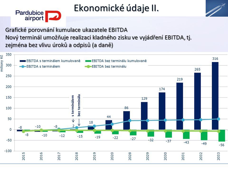 Ekonomické údaje II.