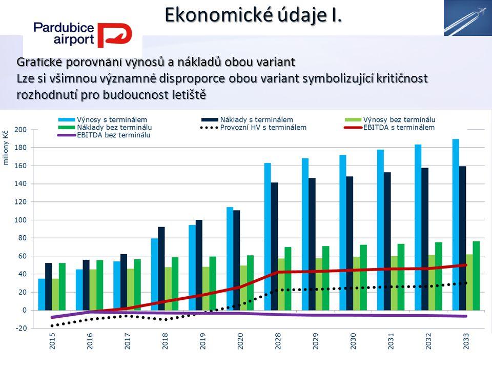 Ekonomické údaje I.