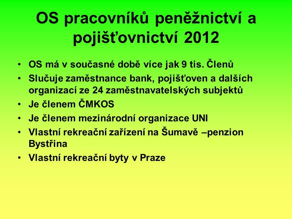 OS pracovníků peněžnictví a pojišťovnictví 2012 OS má v současné době více jak 9 tis.