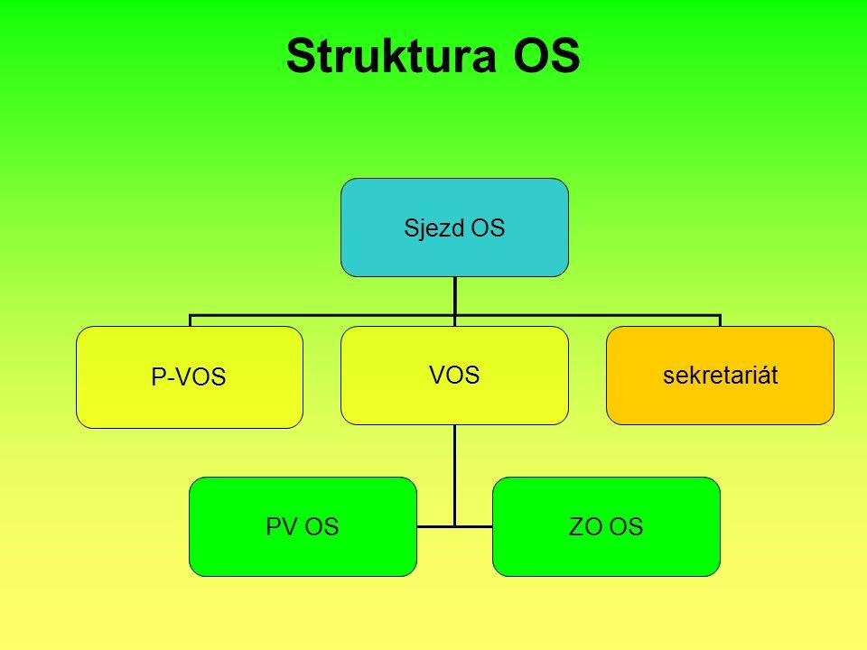 Struktura OS Sjezd OS P-VOS VOSsekretariát PV OSZO OS